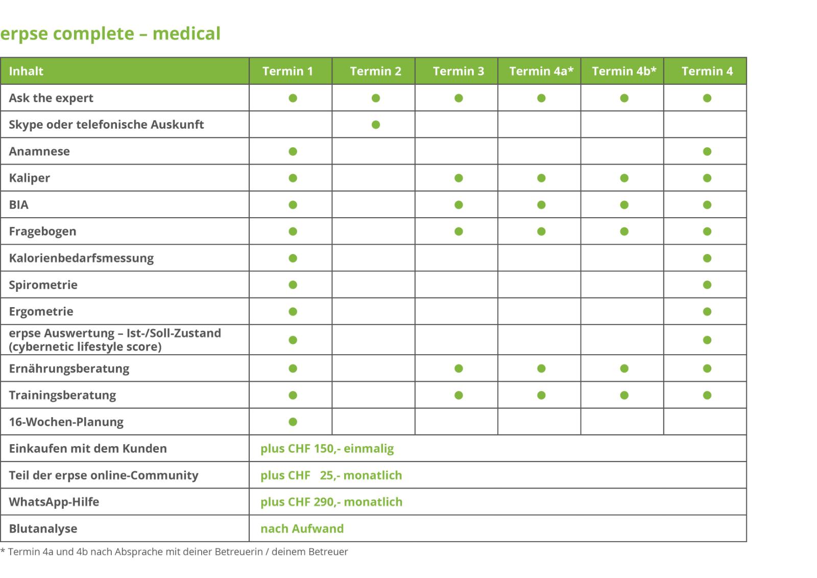 Modultabellen_erpse-complete-medical